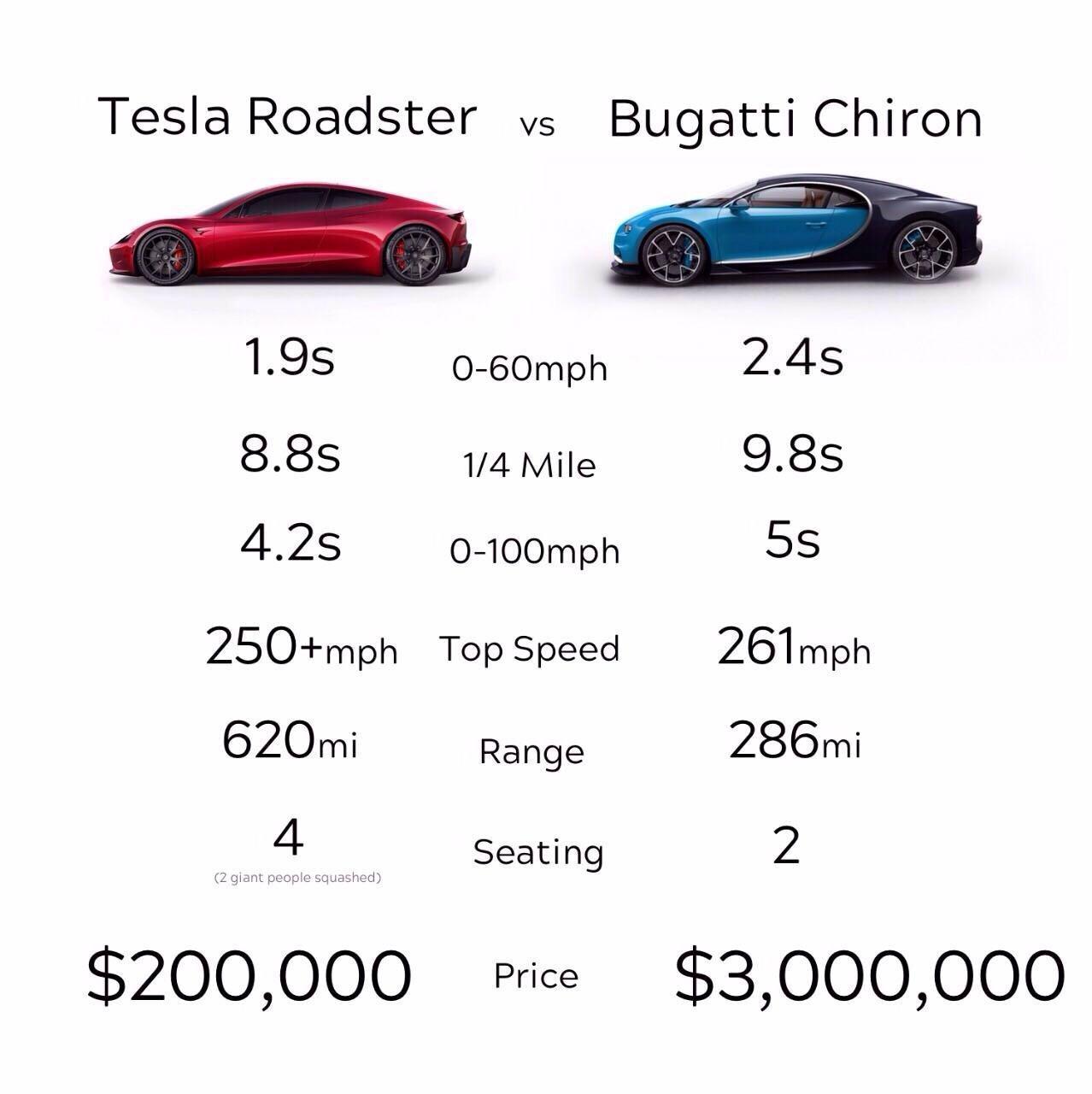 Почему новая Tesla Roadster лучше гиперкара Bugatti Chiron