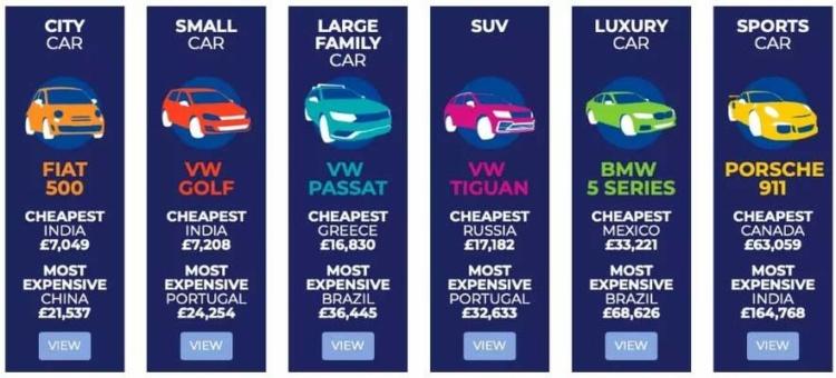 В каких странах самые дешевые и самые дорогие авто