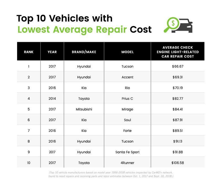 Какие авто самые дешевые в обслуживании и реже ломаются