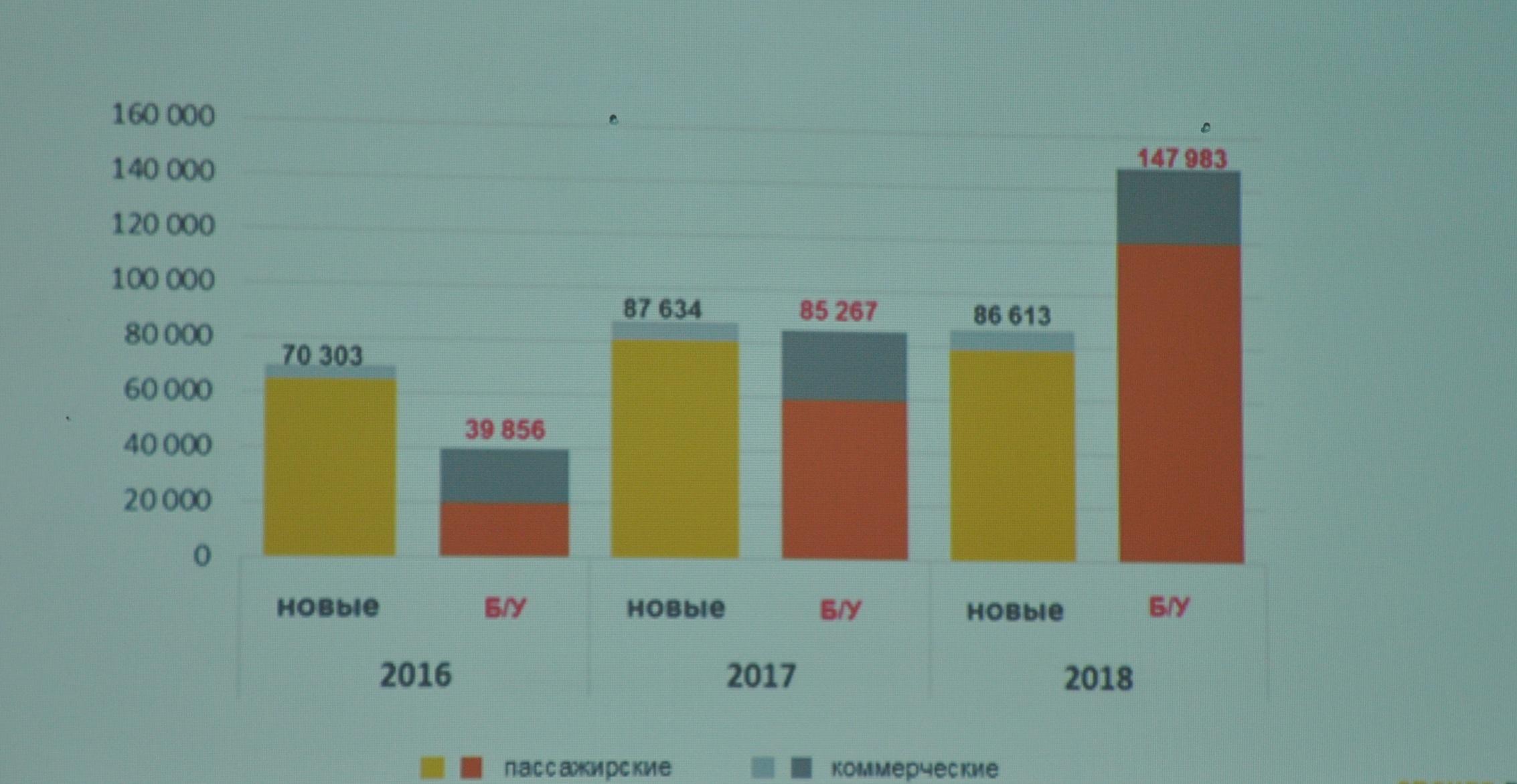 Renault сохранили лидерство в Украине по результатам 2018 года