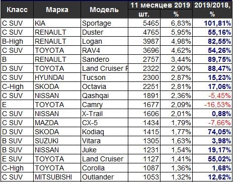 Самые популярные авто года в Украине