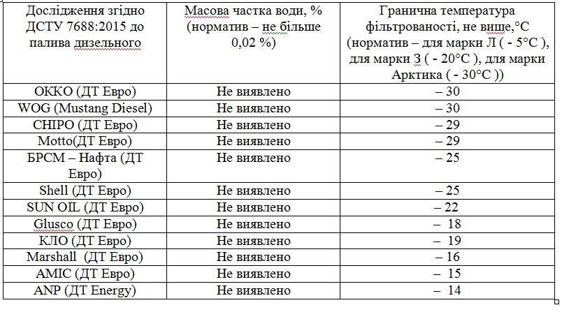 Результаты теста зимнего дизеля на заправках Украины