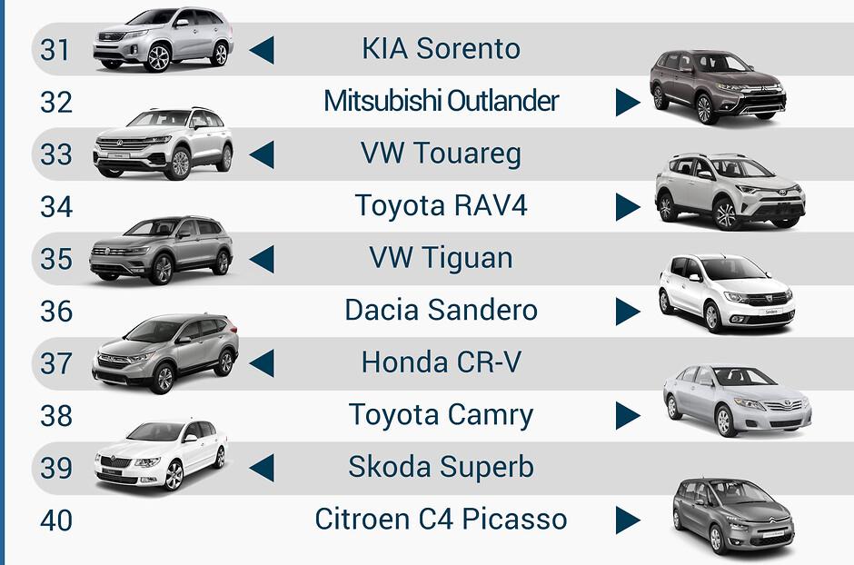 Самые популярные модели б/у авто в Украине за 2019 год