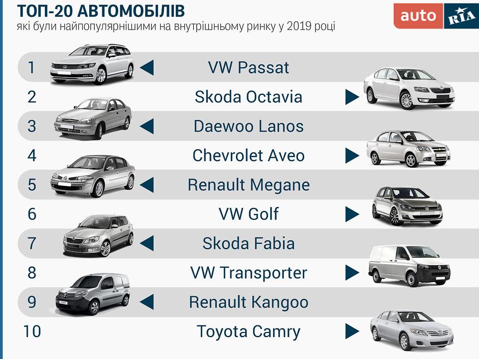 ТОП-20 самых популярных подержанных авто в Украине