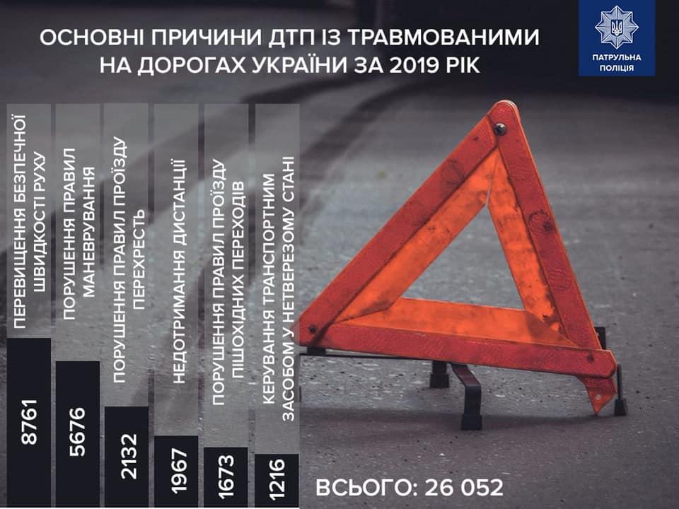 Сколько украинцев погибло на дорогах в 2019 году