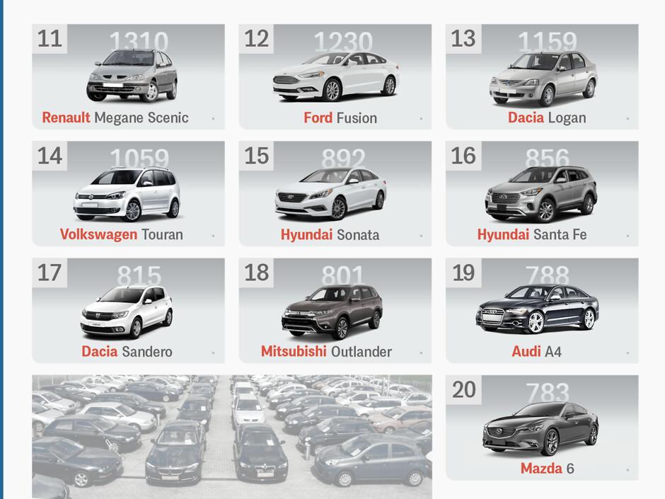 Какие б/у авто чаще всего пригоняют в Украину в 2020 году