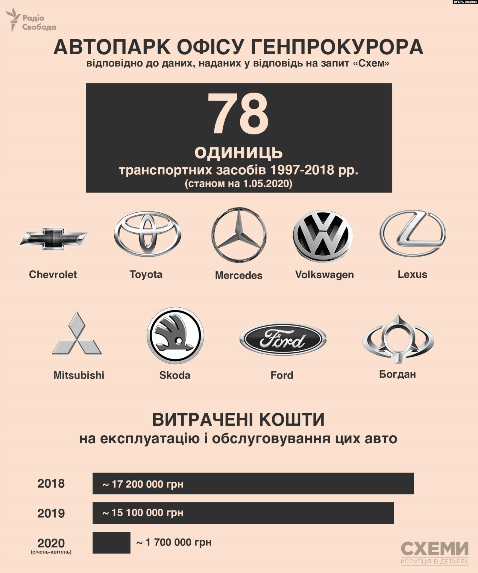 Какие автомобили используют правоохранительные органы Украины