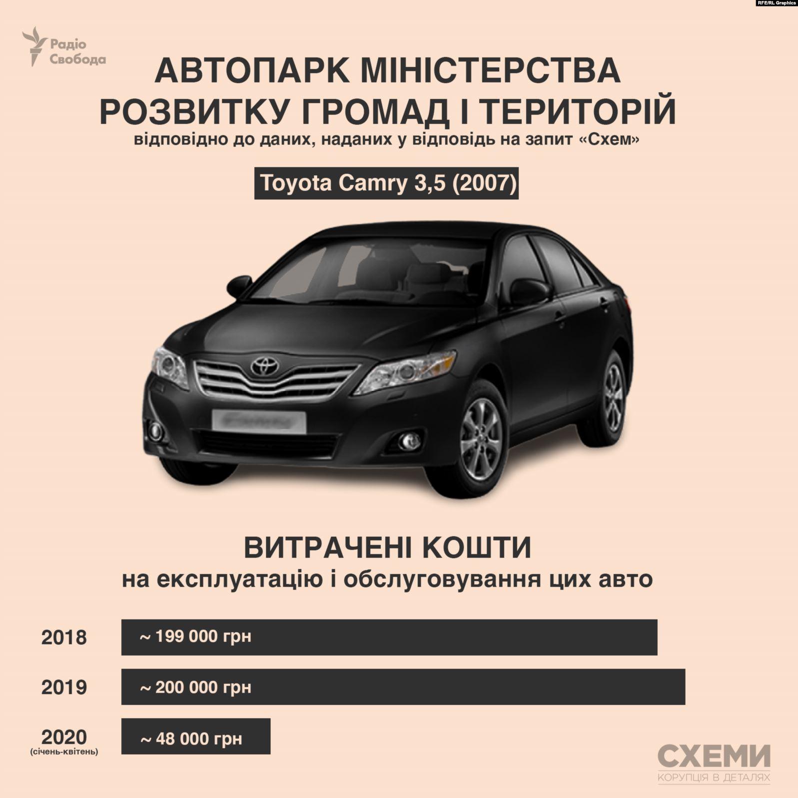 Какие автомобили числятся в автопарке Верховной Рады и Кабмина