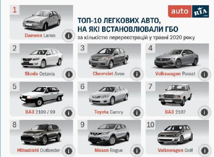 Какие авто в Украине чаще всего оснащают ГБО