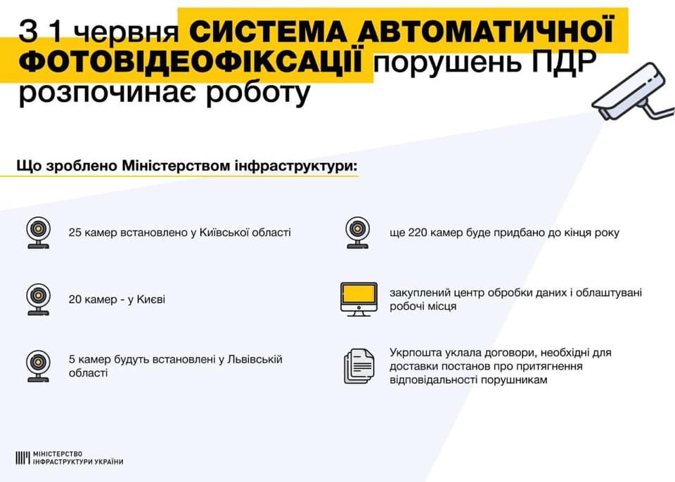 Камеры видеофиксации в Украине начали ловить нарушителей